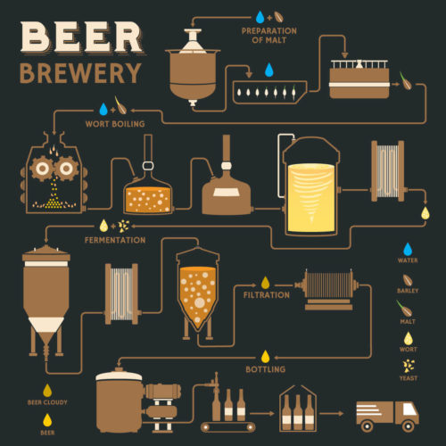 brewing-process